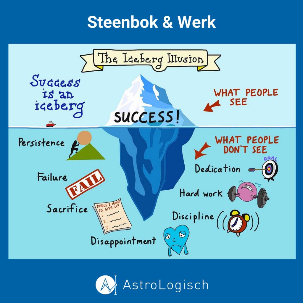 AstroLogisch Steenbok en Werk, ambitie, succes, doorzetten, zweten
